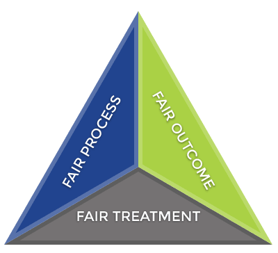 ombudsman fairness triangle